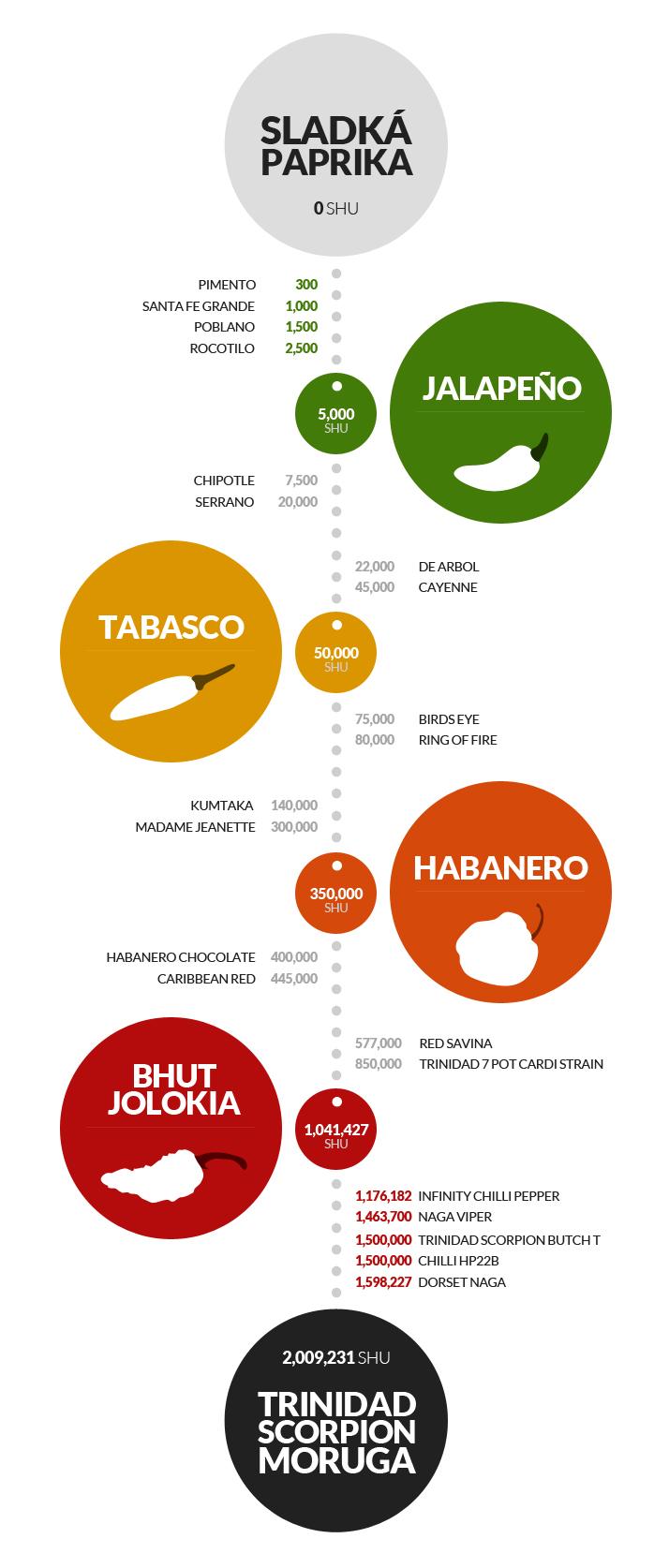 stupnice palivosti chilli papricek